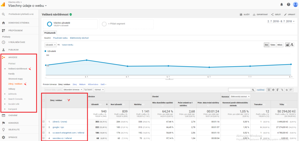 Google Analytics - Akvizice